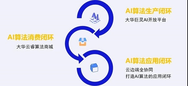 实现AI普惠 打造三个闭环 大华云睿赋能企业数智化转型