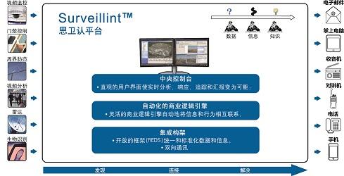 tyco psim 物理安防信息管理平台
